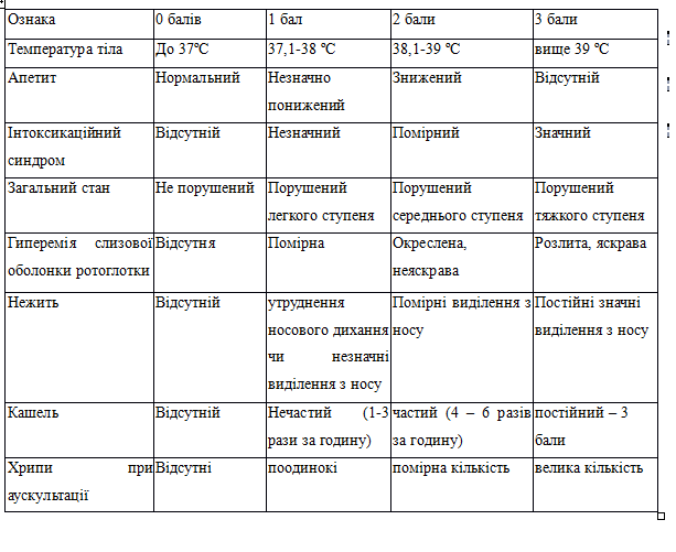 Таблиця 1.4
