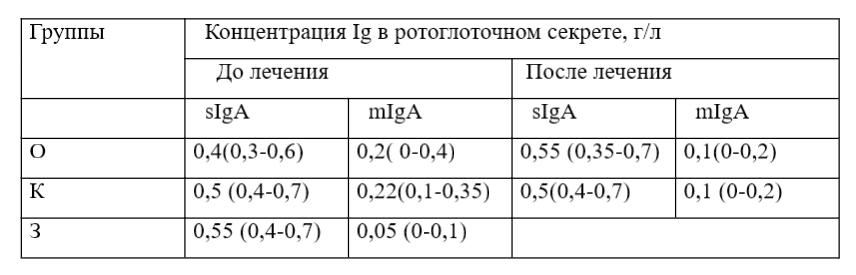 Таблиця 1.1