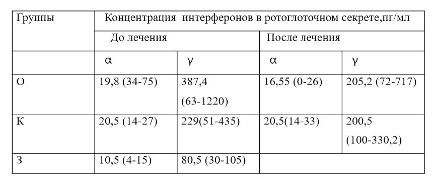 Таблиця 2.1