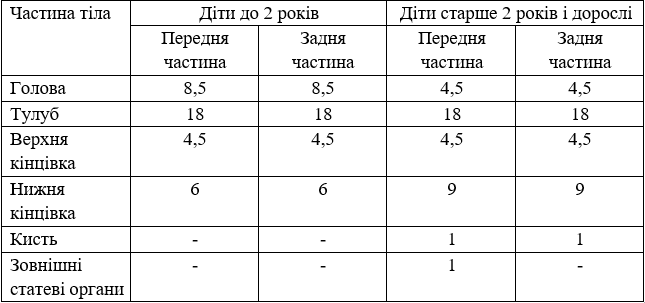 Таблица 1.4