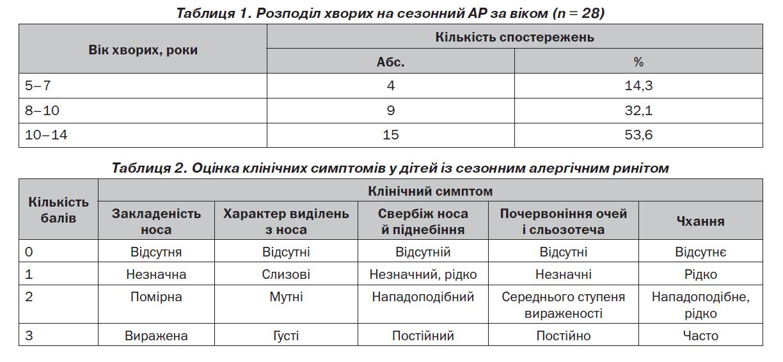 Таблиця 1.2