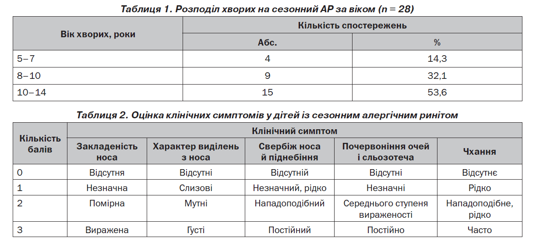 Таблица 1.2