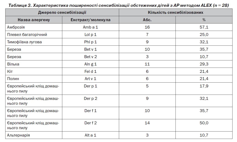 Таблиця 3.2