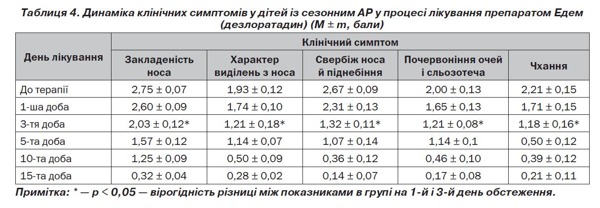 Таблиця 4.2