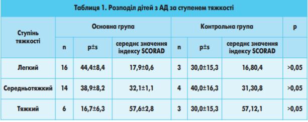 Таблиця 1.5