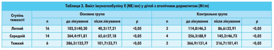 Таблиця 2.5